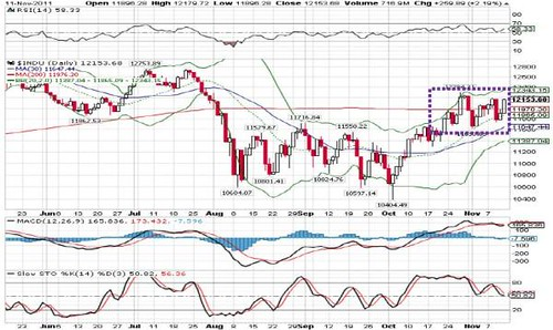 DowJones14-11-2011