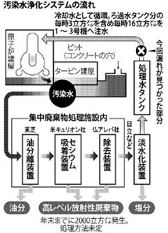 解説:東日本大震災 福島第1原発「循環注水冷却」 安定稼働、不透明 - 毎日jp(毎日新聞)
