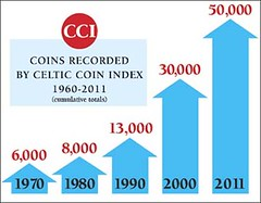 Celtic Coin Index chart