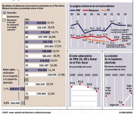 11j22 LV Voto nacionalista en el País Vasco