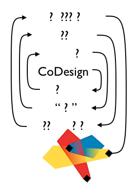 Help me make a visual map of CoDesign