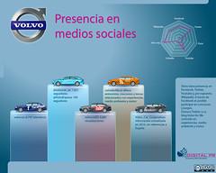 Volvo: presencia en medios sociales