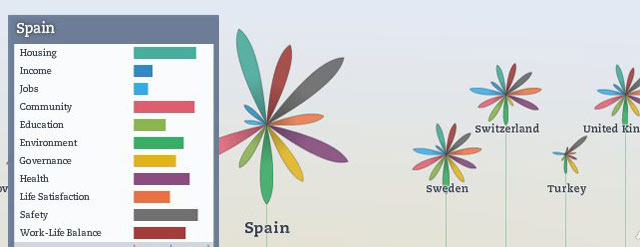Spain Better Life Index - OECD