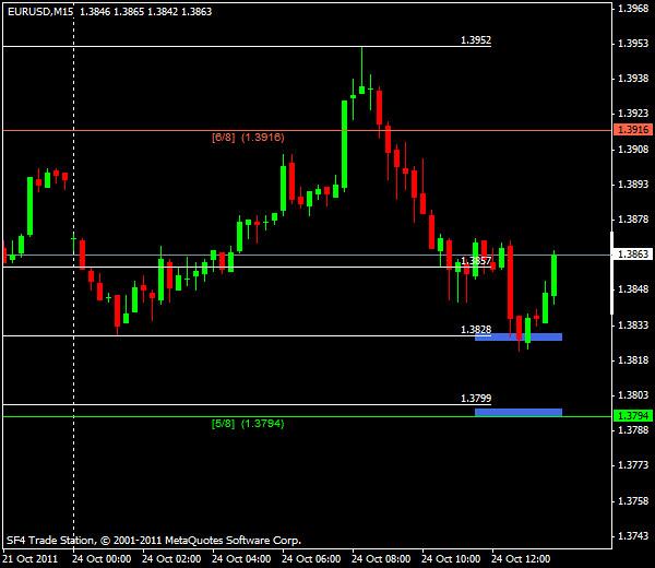 EUR/USD, торговля внутри дня от уровней Мюррея и Фибоначчи - американская сессия 24 октября 2011