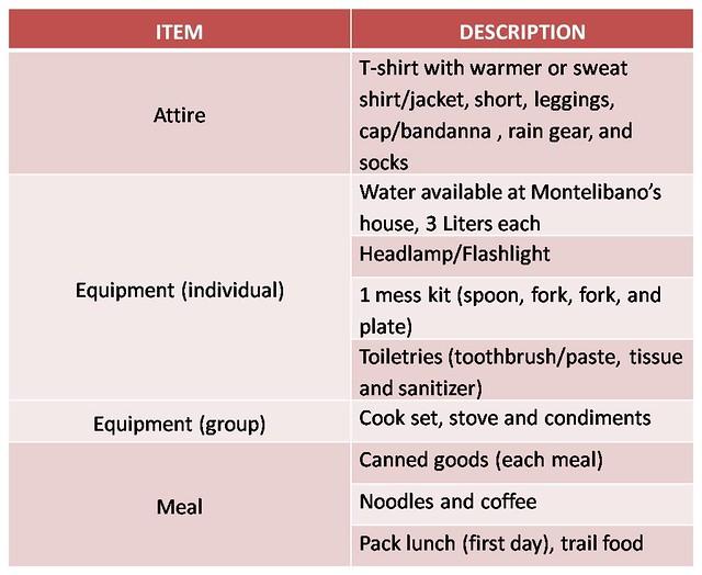 Checklist-Cristobal