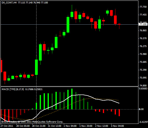 Прогнозы форекс: GBP/USD, американская сессия 3 ноября 2011