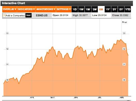 emerging market chart
