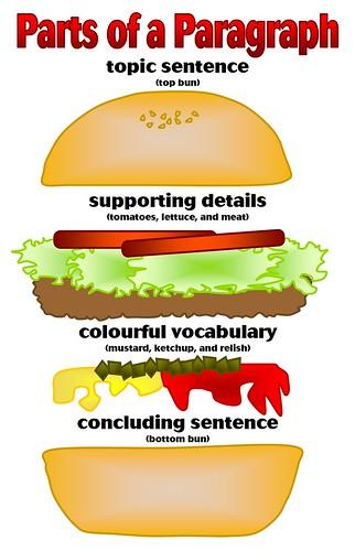 how to write a closing sentence for a body paragraph