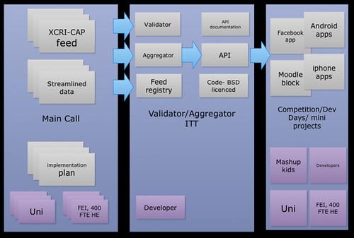 coursedata_call_outputs