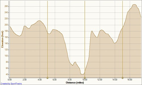 Short Adamsville 8-19-2011, Elevation - Distance