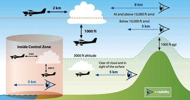 Visual Flight Rules (VFR) - AviationKnowledge