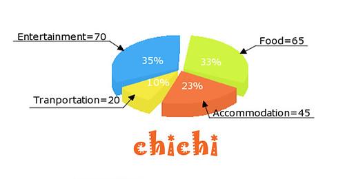 Chichi Cambodia Expense