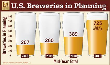 Brewers Association Statisitics