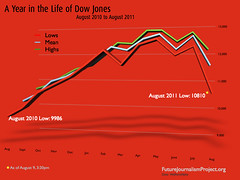 A Year in the Life of Dow Jones