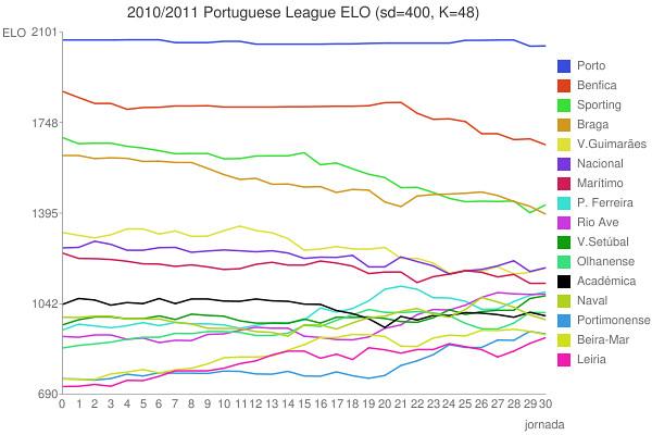 Elo Liga Futebol 2010 / 2011