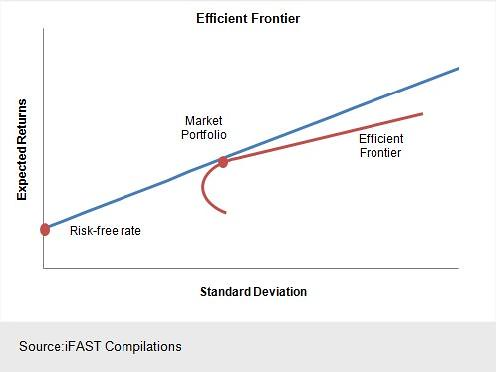 MODERN PORTFOLIO THEORY & THE EFFICIENT FRONTIER