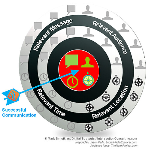Digital Marketing Relevance Bulls Eye
