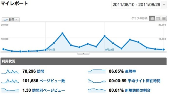 マイレホ?ート - Google Analytics