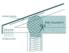 Figure 2. An elevation view of a dense-packed insulating bag installed