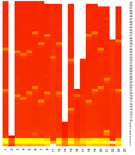 F1 2011 heatmap - raw laptimes