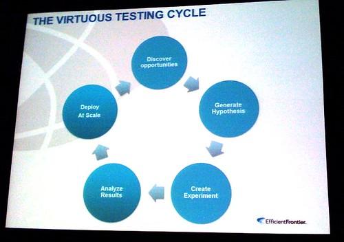 Virtuous Testing