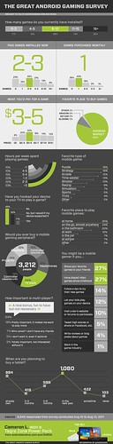 the-great-android-gaming-survey-infographic
