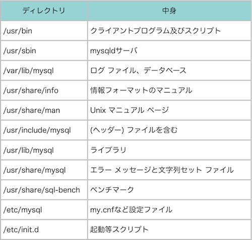 Tech_20110821_004-MySQL