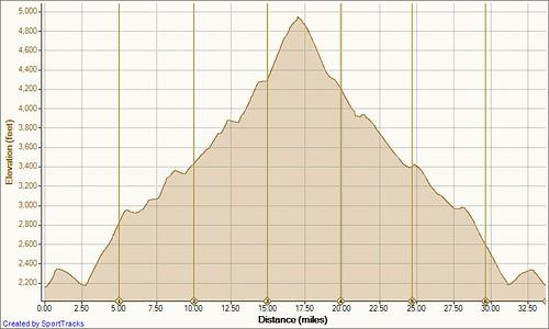 Road Asheville, NC 8-2-2011, Elevation - Distance