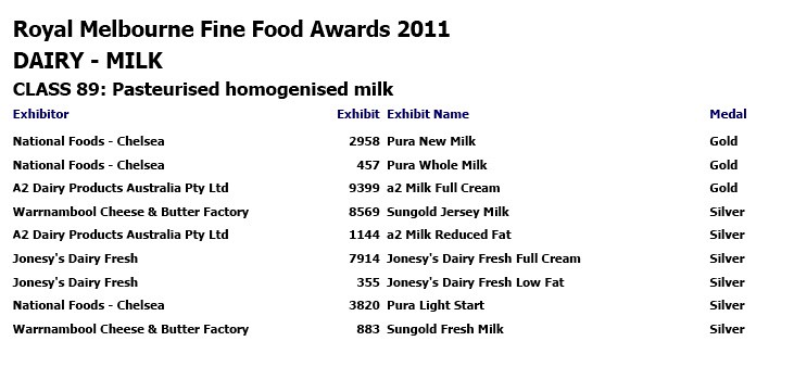 Royal Melbourne Dairy Awards 2011