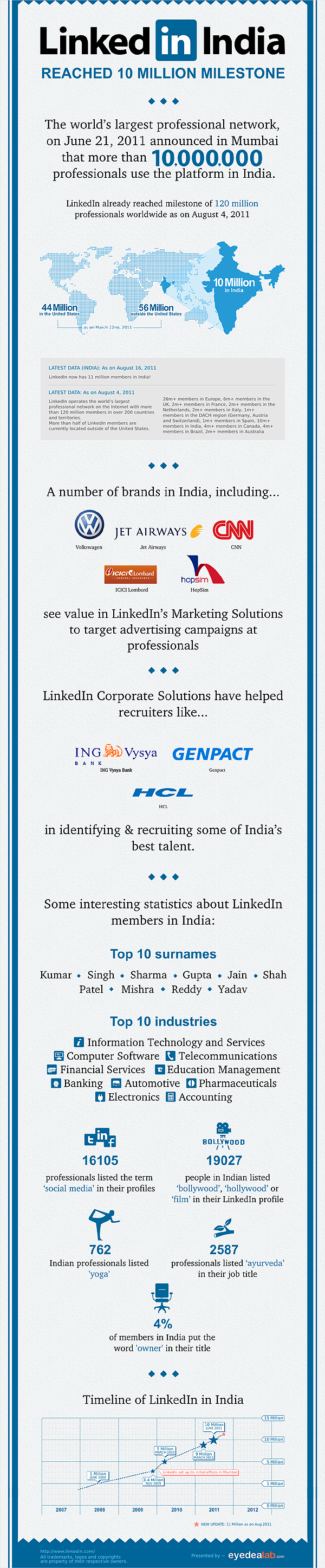 LinkedIn 10 million Indians