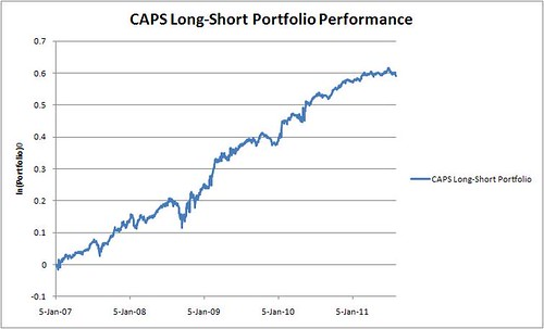 CAPS Long Short
