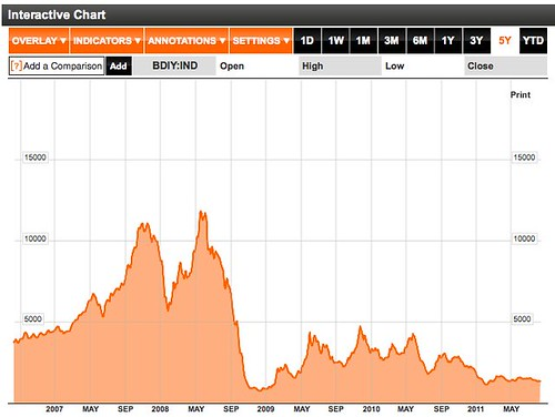 BALTIC DRY INDEX (BDIY:IND) Index Performance - Bloomberg
