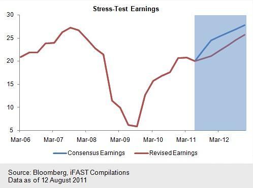 Stress Test Earnings