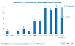 Social Media Crises on the Rise:  Annual Occurrence