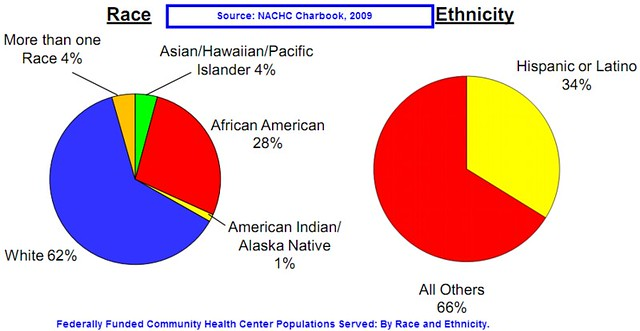 CHC population served - by race and ethnicity
