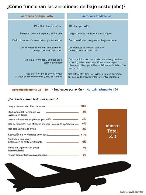 Gráfico diferencias aerolíneas