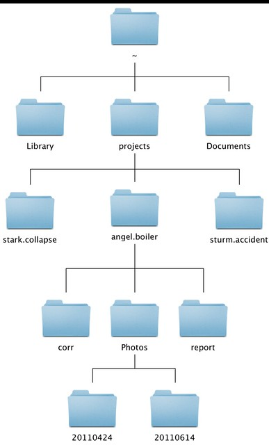 Folder hierarchy for project work