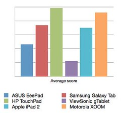Tablet approval ratings