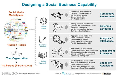 What Does Your Social Business Capability Look Like?