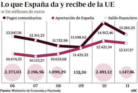 11h18 ABC Subvenciones europeas a España 2