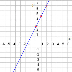 Graphing Linear Equations (suresh vishnoi2011) Tags: graphing linear equations