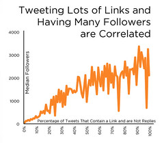 Twitter, Links - Followers Correlation