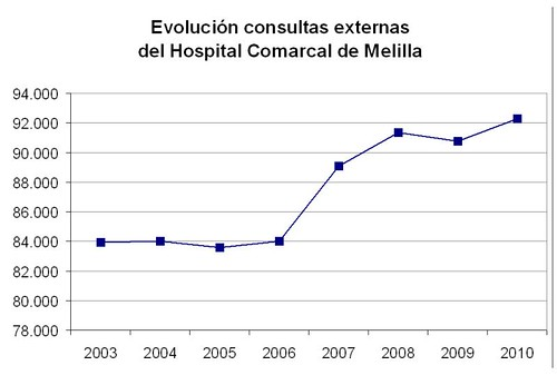 Evolucion_Consultas_AT_ESp