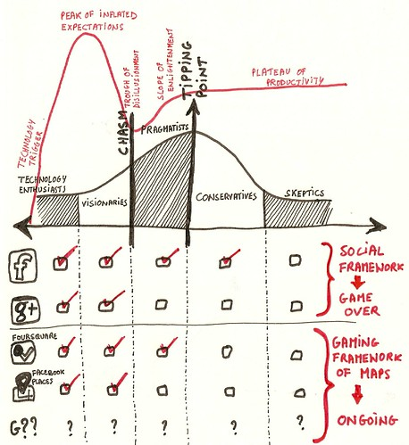 hype cycle insights 2
