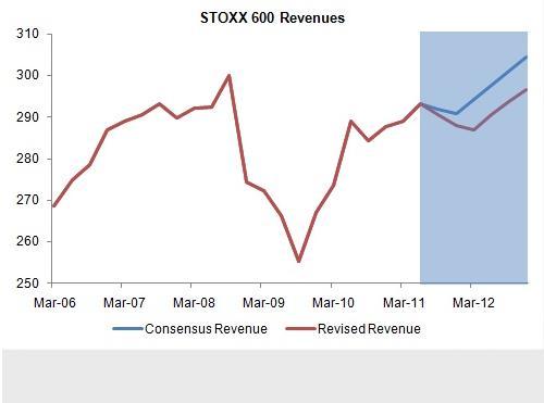 Stoxx 600 Revenues
