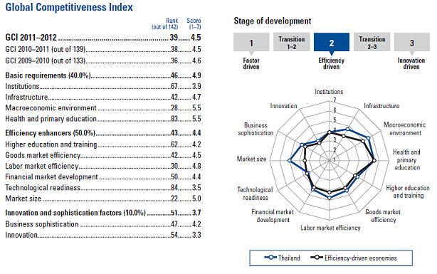 SIU รายงาน รัฐประหาร-คอรัปชั่น-การเมืองไม่นิ่ง ส่งผลความสามารถแข่งขันทางเศรษฐกิจไทยตก 1 อันดับ