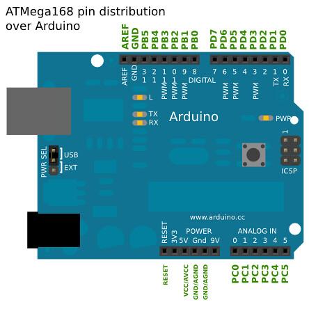 ATmega168 distribution