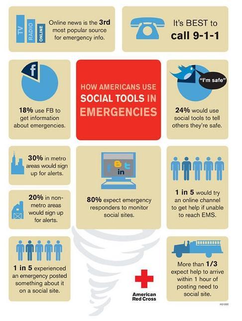 cruz roja y redes sociales