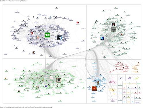 20110914-NodeXL-Twitter-tcdisrupt