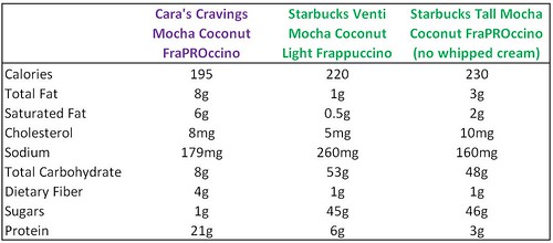 fraPROnutrition